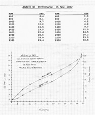 Abaco 40 17 Performance Chart
