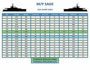 M/Y SAGE Consumption Table